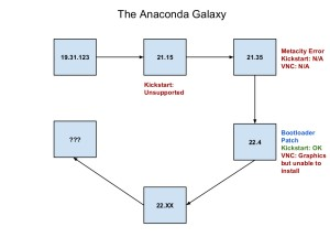 AnacondaGalaxy